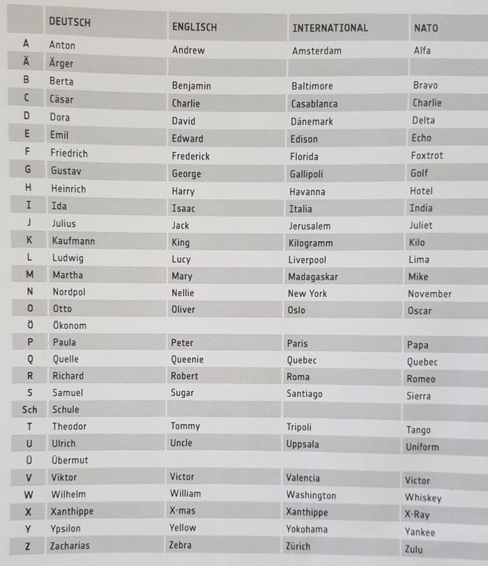 Alphabet buchstabieren - in Wörtern, Liste